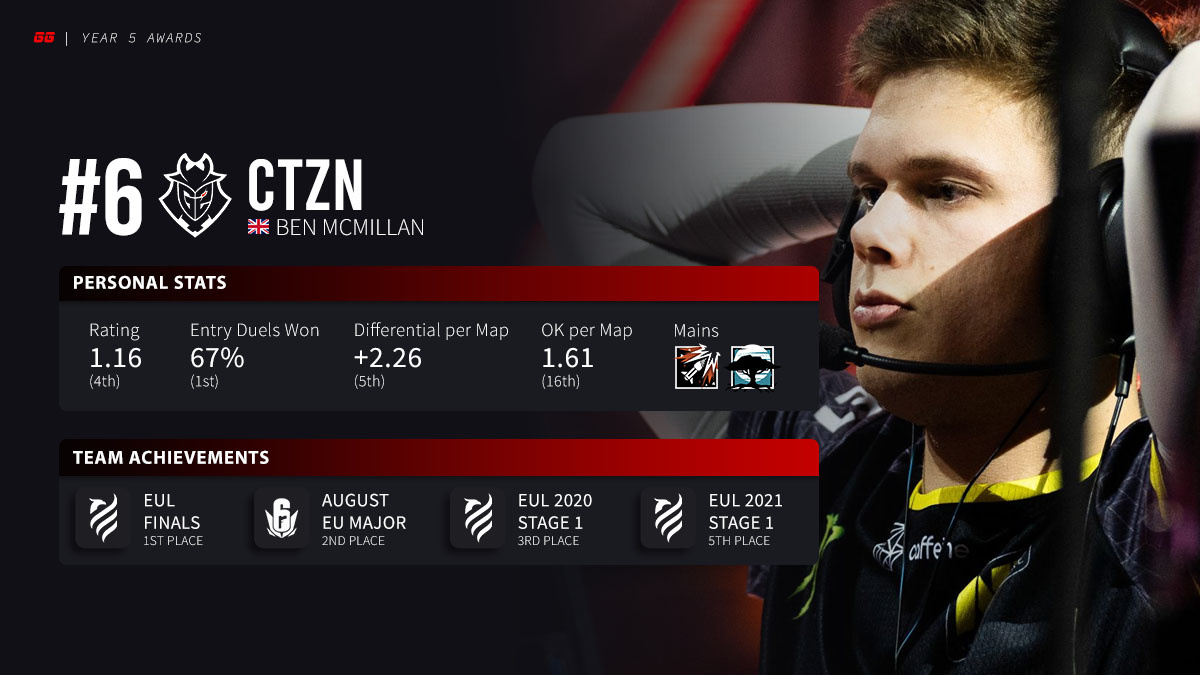 #6 Player of Year 5: CTZN